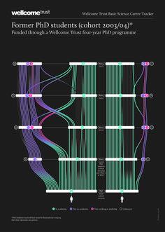 Data visualization & Infographics : Page Information Design, Information Graphics, Bubble Diagram Architecture, Graphic Design Resume, Dashboard Design, Web Design Trends, Book Layout, Data Science, Grafik Design
