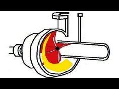Animation - How centrifugal pump works. ✔