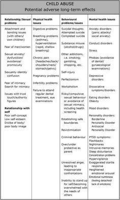 Let's increase awareness and stop avoiding things! -- Long Term Effects of Childhood Abuse [Source: Childhood Trauma, Negative Core Beliefs, Perfectionism And Self-Injury Trauma Therapy, Therapy Tools, Conduct Disorder, Therapy Activities, Daily Activities, Stem Activities, Coaching, Core Beliefs, Family Therapy