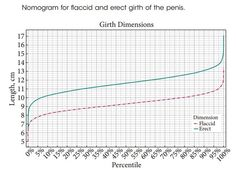 """(another penis chart)  I mean:  look at this fascinating scientific nomogram!  It's super scientific; came from a real clinical journal.  It's my job to know what's trending, damn it!  So, guys, takeaway?  Shoe size does not correlate with """"other"""" sizes.  So, put those size 6 shoes up on your desk, and smile.  #funny #guys #BJUI"""