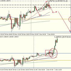 #GBPUSD i had down scenario. But keep up after support line.