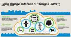 LoRaWAN - IBM and Semtech to Help Enable Telcos to Launch New Services for the Internet of Things - IoT - Internet of Things Technology In Agriculture, Mobile Device Management, Ham Radio Operator, Iot Projects, Smart Home Technology, Smart City, Cloud Computing, Home Automation, Ibm