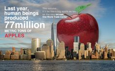 Week 2 Assignment 2   FRESH APPLES   Reference - Red Delicious: https://www.youtube.com/watch?v=vASVb-Wb8Xg  One World Trade Center: http://vizts.com/wp-content/uploads/2016/04/one-world-trade-center-in-new-york.jpg Also thanks to Wolfram Alpha and http://www.indexmundi.com/agriculture/?commodity=apples&graph=production