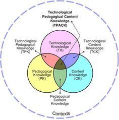 MONOGRÁFICO: Introducción de las tecnologías en la educación - TPACK | Observatorio Tecnológico