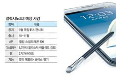 There have been a lot of rumours about the new upcoming phablet samsung galaxy note III till now. The specifications…
