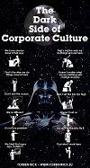 Broken organizational culture - Dark side of organizational culture
