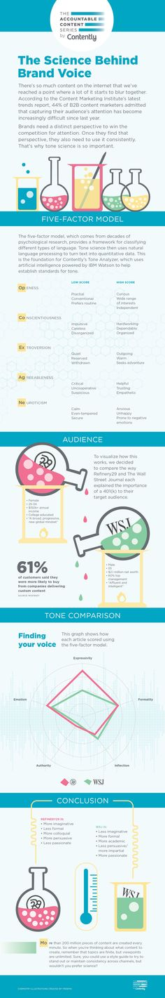The Science Behind Brand Voice #infographic #ContentMarketing