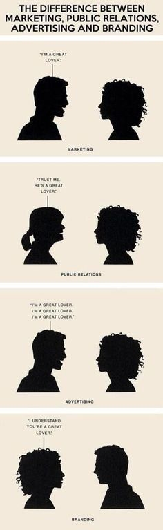 Brilliant graphic, difference between advertising, marketing and branding #infografía