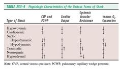 Physiologic Characteristics of the Various Forms of Shock