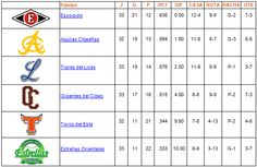 Tabla de posiciones 30 de Noviembre de 2013 - Cachicha.com