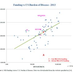 Dimmock, Mirin & Jason: Estimating disease-burden in the US - Chronic Fatigue Syndrome, Multiple Sclerosis, United States, Mary