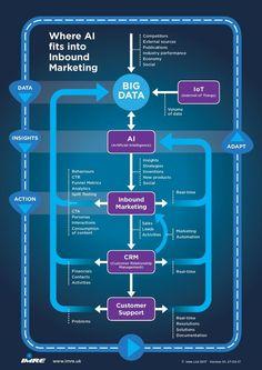 AI to Inbound Marketing - an Infographic | IMRE - Inbound Marketing & Web Design