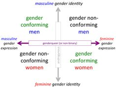 life is good, make it better: The differences between sex, gender identity, and gender expression - and how RuPaul's Drag Race fits in Non Gender, Non Binary Gender, Genderqueer, Rupaul, Feminism, Lgbt, Exploring, Life Is Good, Identity