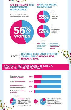 Women are great at using technology, so why aren't more of them in the business?