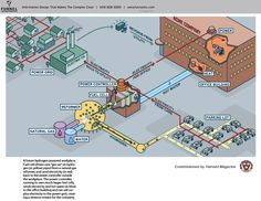 How the #hydrogen economy could work. Created by Funnel Incorporated for Harvard Magazine. www.funnelinc.com