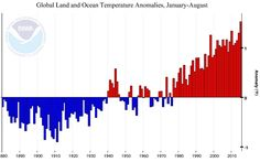 The Planet Set Three Major Heat Records In August