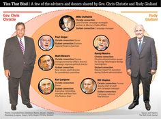 N.J. Gov. Chris Christie has a lot in common with former N.Y. City Mayor Rudy Giuliani http://on.wsj.com/1AOC7Nt
