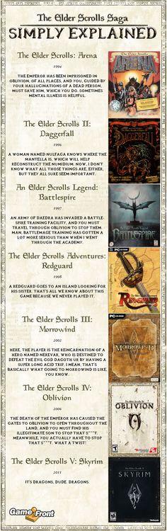 elder scrolls facts - Google Search