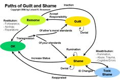 Emotional Competency - Understanding what can trigger our shame, what separates shame from guilt, and how we can resolve our shame helps us to cope with our feelings.