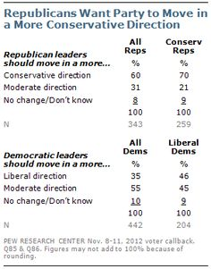 Republicans Want Their Party to Move in a More Conservative Direction