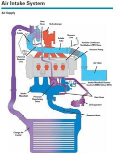 11 Best The Frankenturbo F23t Awp Engine Project With Aeb Manifold. Illustration Of The Air Flow And Ponents A Turbocharged Engine. Wiring. Intercooler Engine With Turbocharger Diagram At Scoala.co