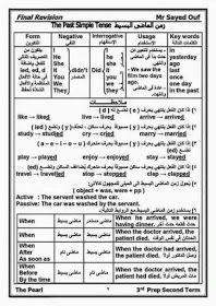Learn English تعلم اللغة الانجليزية الازمنة فى اللغة الانجليزية صور Pdf Learn English Vocabulary Learn English English Words