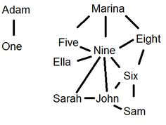Ship diagram for Lorien Legacies :) and i love how Adam is just over to the side with one who was only alive in his mind