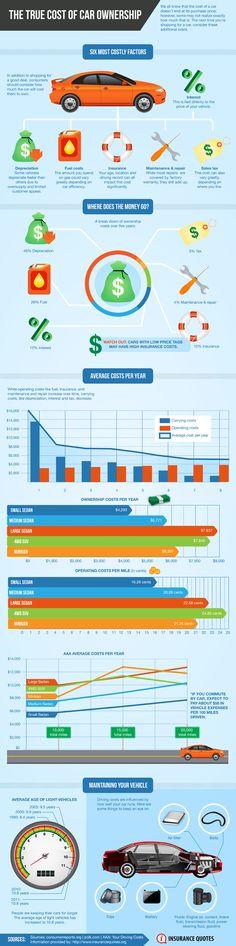 The True Cost of Car Ownership. Gustará a @socialcarcom cc/ @maralarco @f_queralt #in