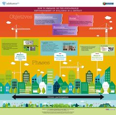 HOW TO EMBARK ON THE SUSTAINABLE REFURBISHMENT OF BUILDINGS IN A DISTRICT