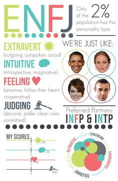This infographic is based off of my own results of the Meyers-Briggs personality test ENFJ Corwin and I Meyers Briggs Personality Test, Enfj Personality, Personality Psychology, Enfj T, Infp, Introvert, Myers Briggs Enfj, Myer Briggs, Myers Briggs Personalities