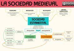Imagen Medieval, Ancient History, Art History, Mental Map, Study Notes, Sociology, Science, Education, School