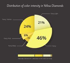 Yellow Diamond Color Intensity Distribution