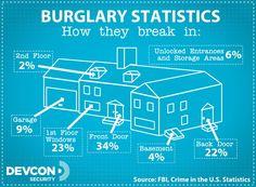 How Burglars Enter May Surprise You