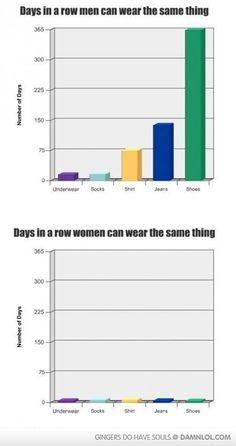 Vh Funny men vs women wearing same clothes