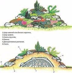 Схема: альпийская горка