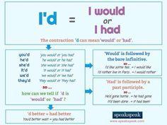 English grammar - I'd - I had or I would English Vinglish, English Tips, English Idioms, English Writing, English Study, English Lessons, Teaching English Grammar, Grammar And Vocabulary, Grammar Lessons