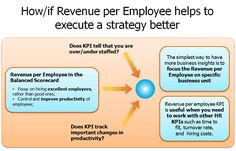 How revenue per employee helps to execute a strategy