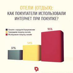 Интересно, как при 95% проявивших интерес бронировали отель остальные 46%? Что вы думаете? #аналитика #исследования #маркетинг #маркетинговоеисследование #отдых #отель #интернетмаркетинг #поведениепотребителей #онлайншоппинг #покупкионлайн