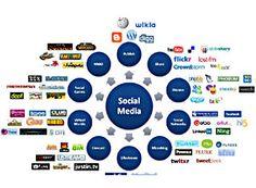 #SEOCostaRica #PosicionamientoWeb Tráfico en Redes Sociales.