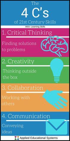 21st Century Classroom, 21st Century Learning, 21st Century Skills, 21st Century Schools, Skills To Learn, Study Skills, Teaching Strategies, Teaching Tools, Teaching Art