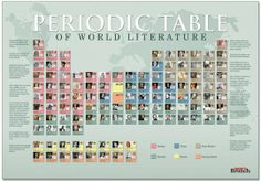 50 best literary gifts for modern-day book lovers Periodic Table of World Literature Poster. A clever combination of science and literature. More than 100 authors are charted chronologically, by genre and by home country. British Literature, World Literature, World Of Books, Teaching Literature, Literary Gifts, English Classroom, Day Book, Book Lovers Gifts, Teaching English