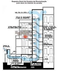 Resultado de imagem para escada dupla incêndio edificio