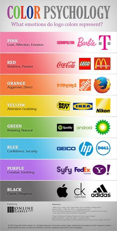 Color psychology meaning of Graphisches Design, Graphic Design Tips, Logo Design, Psychology Meaning, Psychology Facts, Psychology Experiments, Psychology Studies, Color Psychology Marketing, Colour Psychology