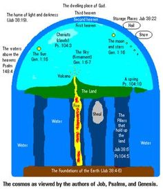 This is bibical. A flat earth within a Dome over it. Waters above (thats why the sky is blue) and water below the earth. Thats why when you dig deep enough you get water. When you study the earth there is NO other way than a FLAT earth just like the bible saids. Who are you gonna believe God or Satan with his fake tv, media and fake news? #HebrewIsraelites spreading TRUTH #ISRAELisBLACK