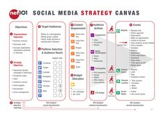 This 2020 Social Media Strategy Exercise is run as part of the 'Social Media Advanced' course. The canvas schematic we use is directly below, and the full support notes – availa… Marketing Training, Marketing Plan, Social Media Marketing, Digital Marketing, Social Advertising, Checklist Template, Social Media Branding, Facebook, Social Media