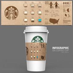 커피에 관한 인포그래픽이 그려진 컵홀더(인포그래픽코리아)