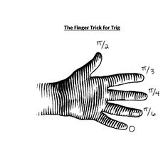 Finger trick for trig values.why did I not find this literally ONE WEEK ago? This would have been so helpful for helping my kids study for finals! Math Teacher, Math Classroom, Teaching Math, Math Jokes, Math Humor, Calculus Humor, Math Lesson Plans, Math Lessons, Math For Kids