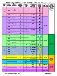 Common Core Lexile Conversion Chart   ... Levels Correlation Chart {Aligned to Common Core Lexile Levels} FREE