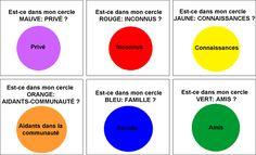 Les cercles sociaux 2