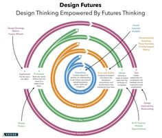 Design Thinking Empowered by Futures Thinking.
